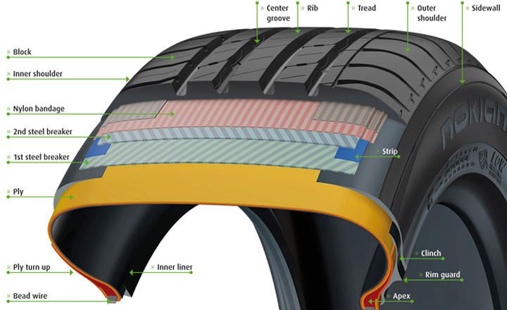 How To Read A Tire >> Tire construction / Nokian Tires
