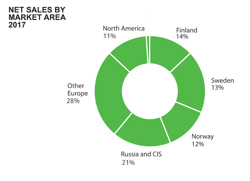 Net sales by market areas