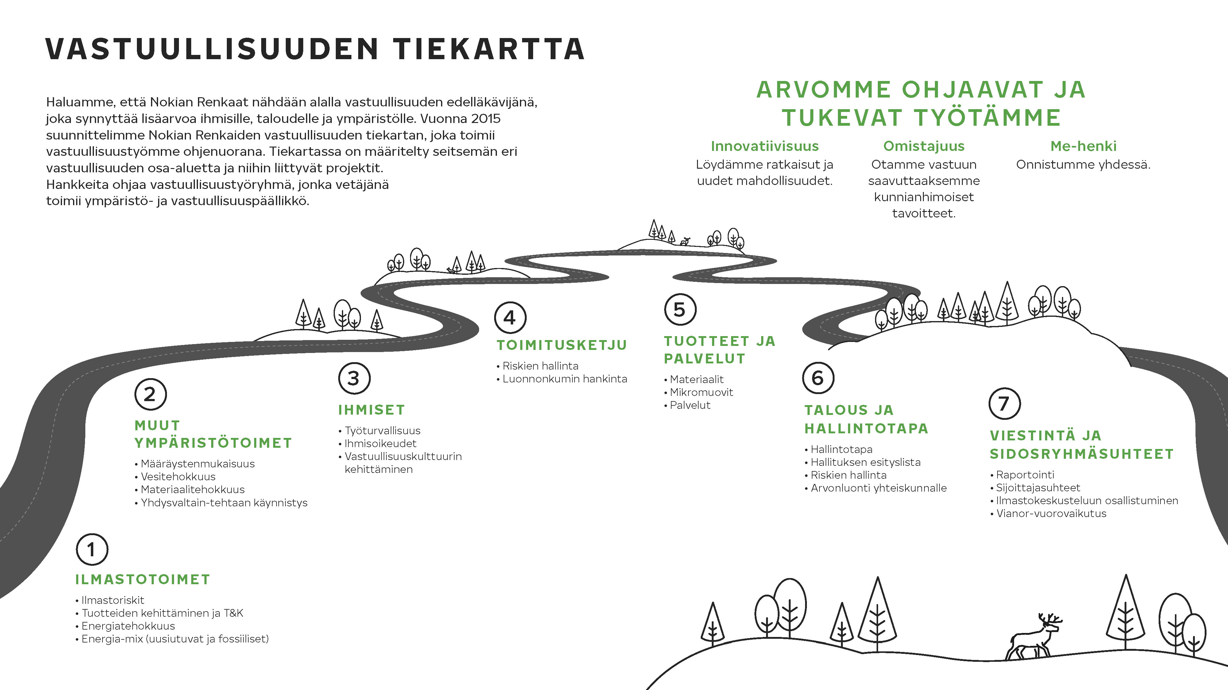 Nokian Tyres sust road map fi