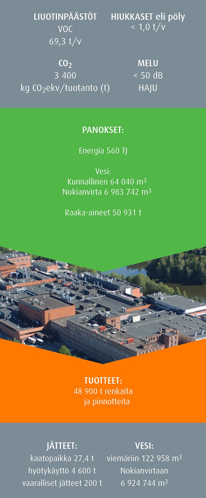 Nokian-tehtaan ympäristövaikutukset