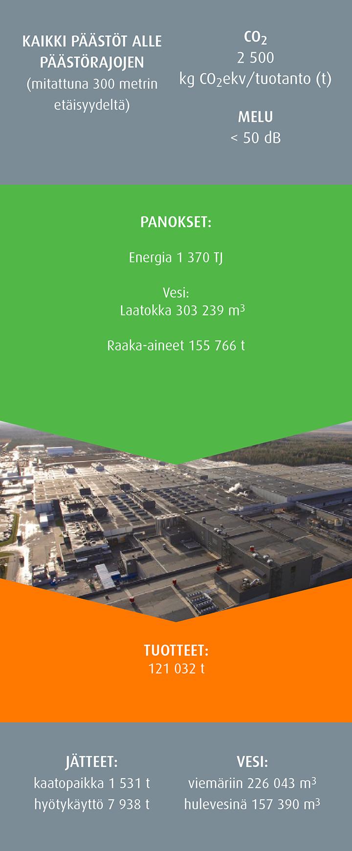 Venäjän-tehtaan ympäristövaikutukset