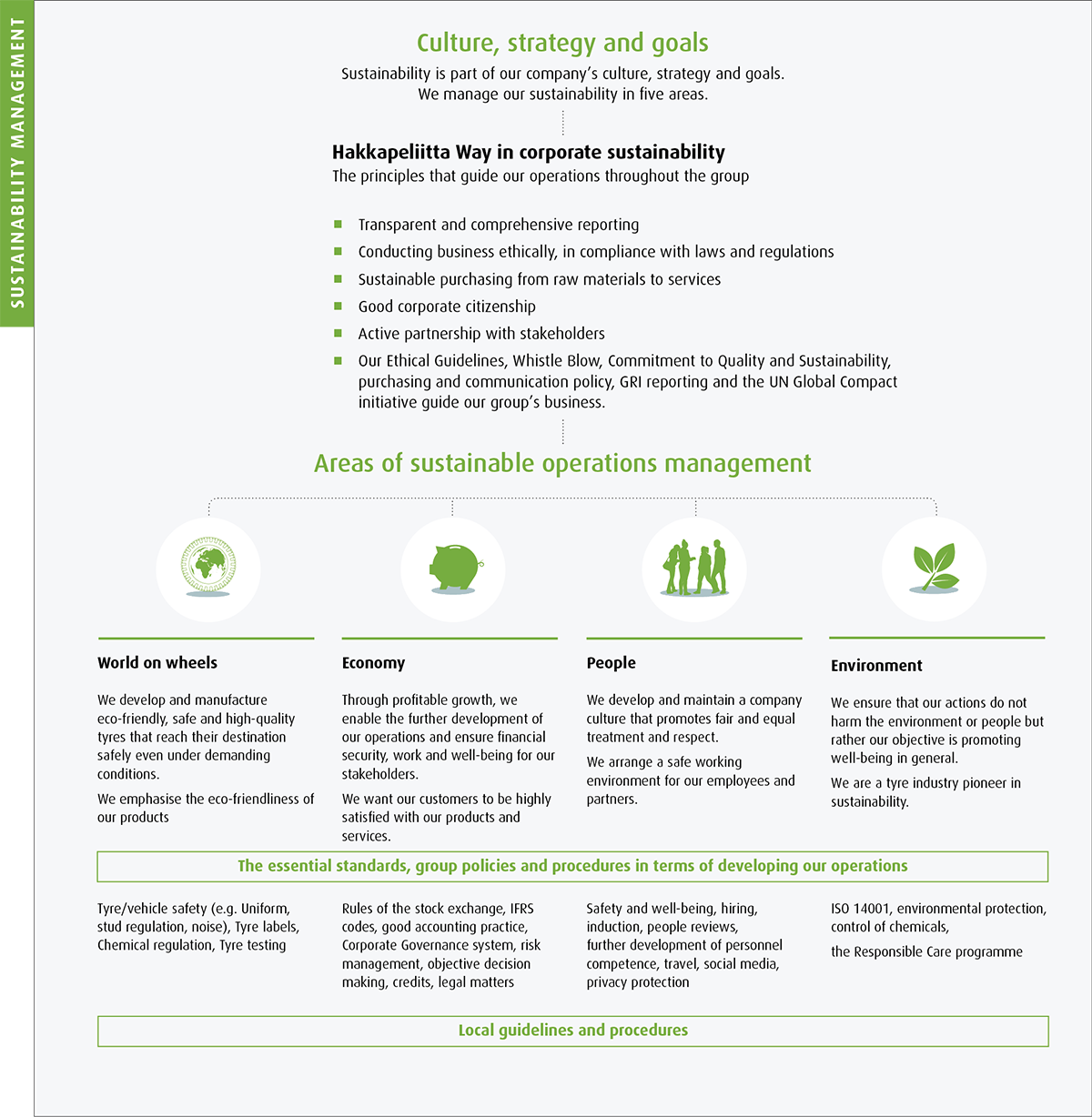 sustainability management nokian tyres also our commitment to quality and sustainability and learn more about the different areas of sustainability management and their materiality