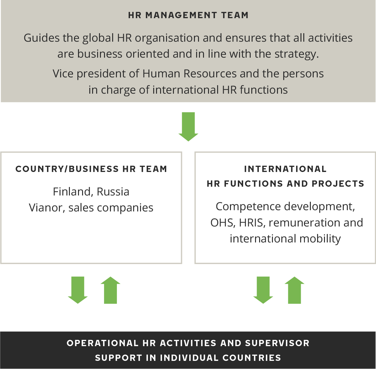 global hr issues
