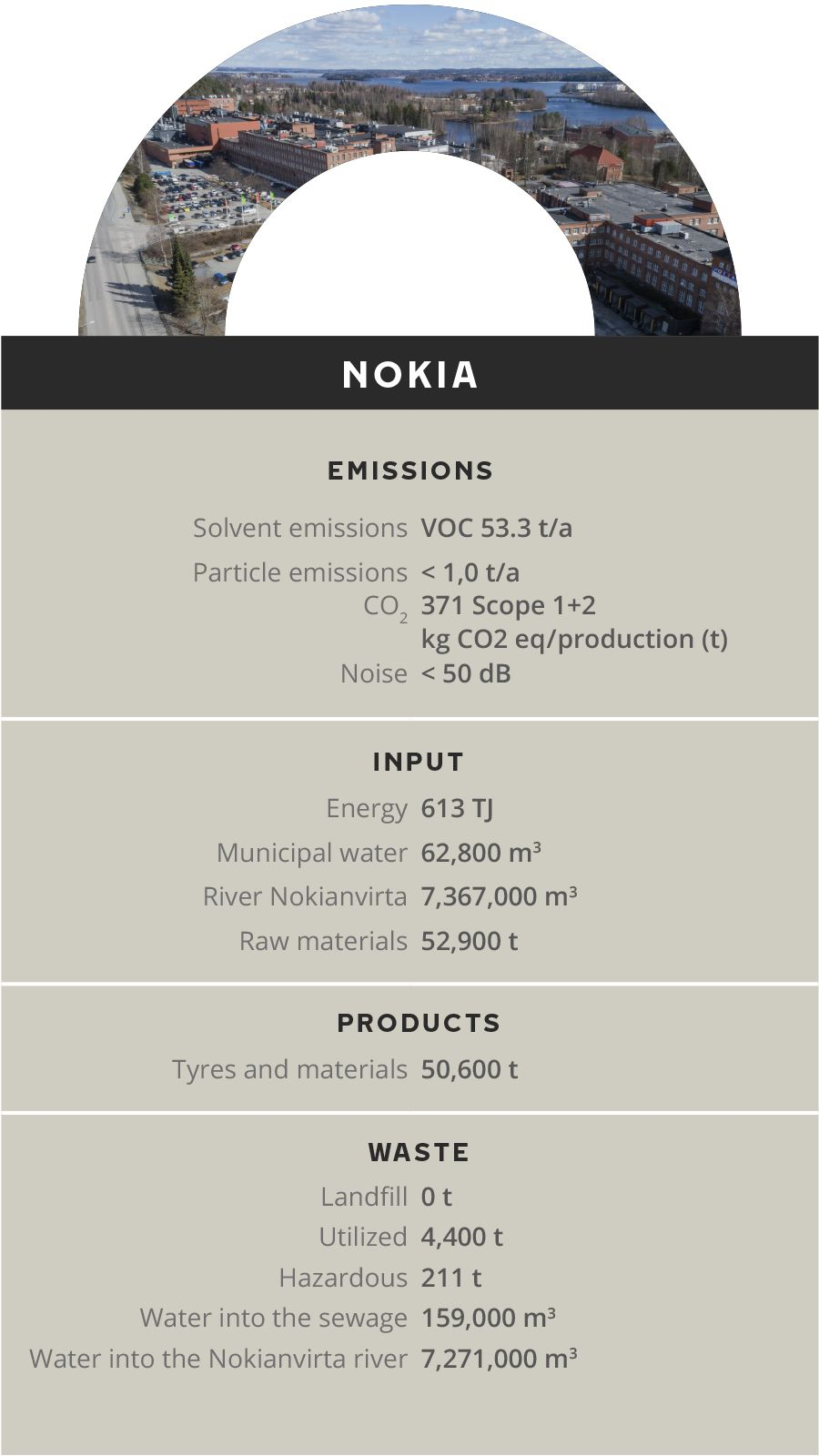 Environmental impacts of production / Nokian Tyres