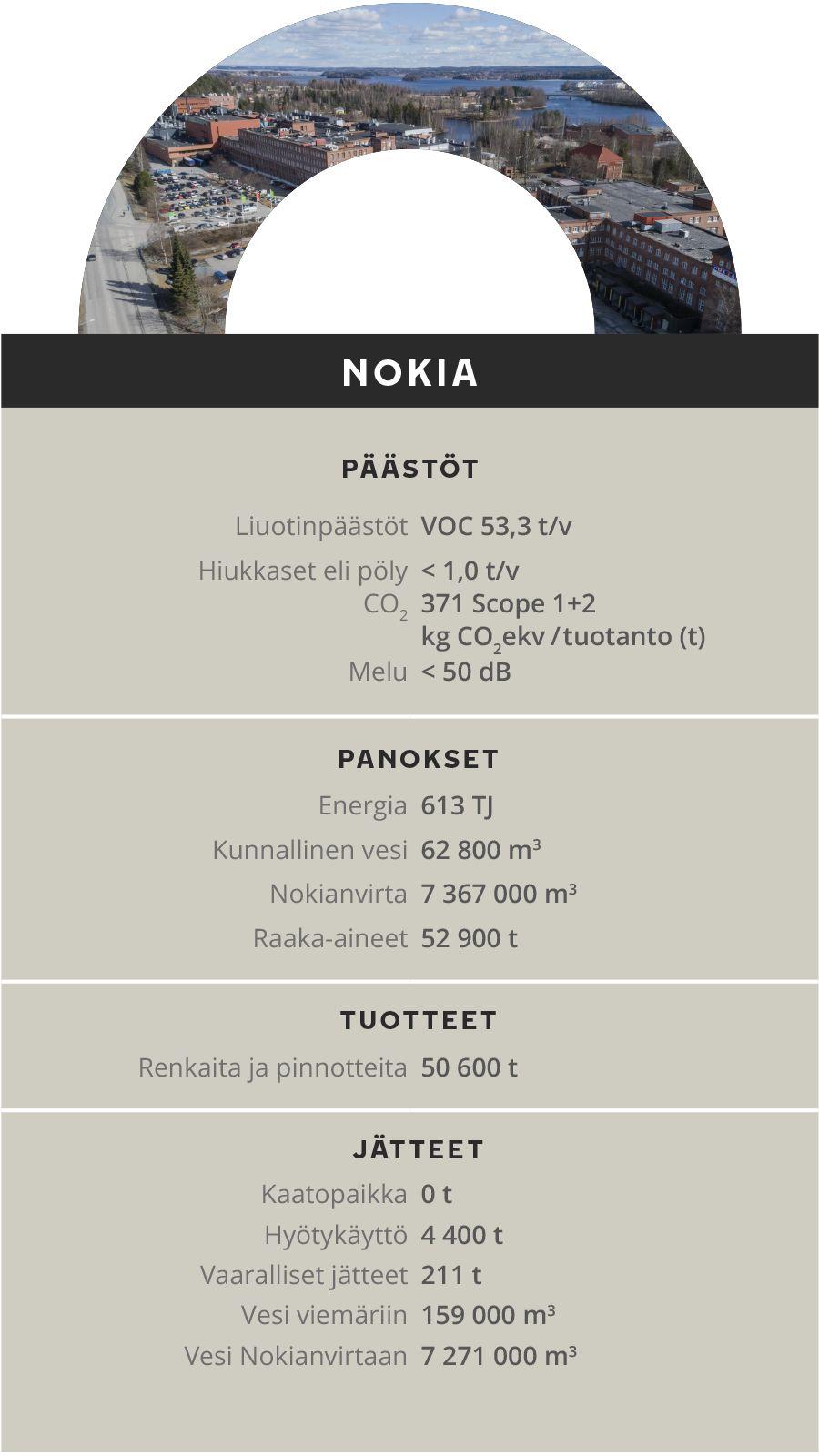 Ympäristövaikutukset - Nokia