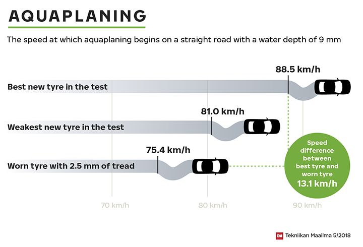 In recent tests conducted by Tekniikan Maailma (5/2018), worn tyres started aquaplaning at speeds as low as 75 km/h. The best new tyre in the test only started aquaplaning at 88 km/h.
