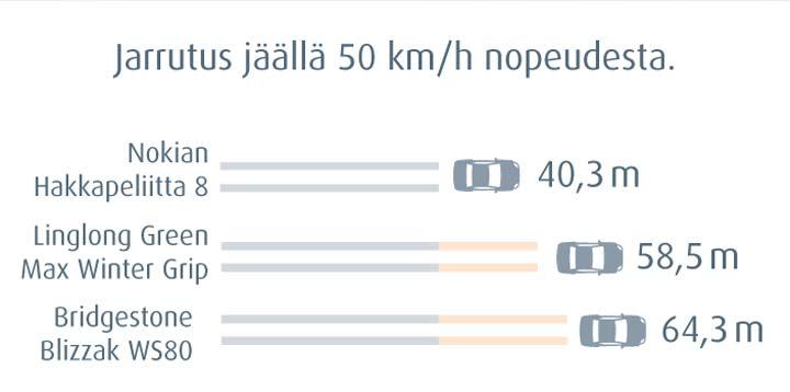 Nokian Hakkapeliitta 8 - lyhyin jarrutusmatka