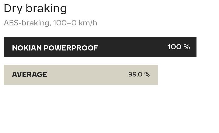 Nokian Powerproof tested by TUV - Dry braking