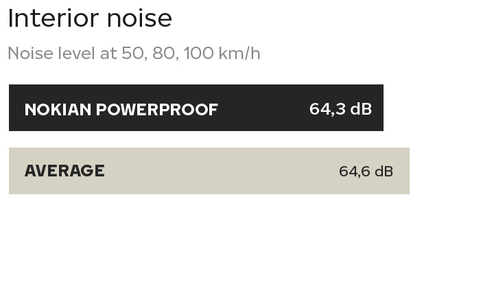 Nokian Powerproof tested by TUV - Interior noise