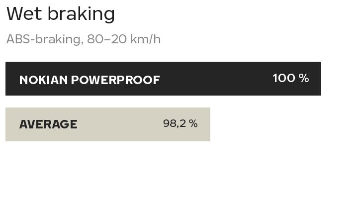 Nokian Powerproof tested by TUV - Wet braking