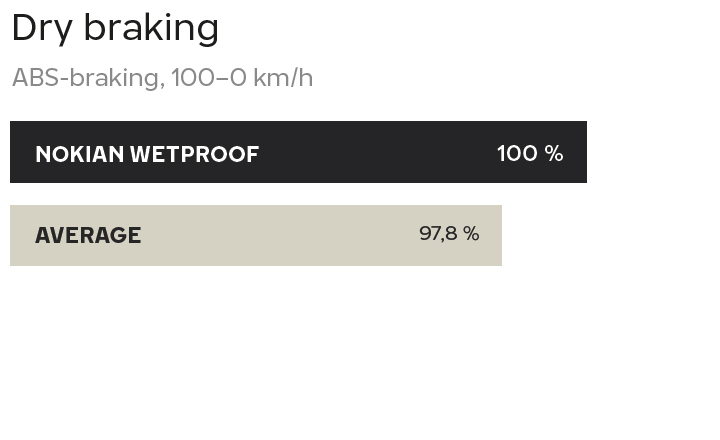 Nokian Wetproof tested by TUV - Dry braking