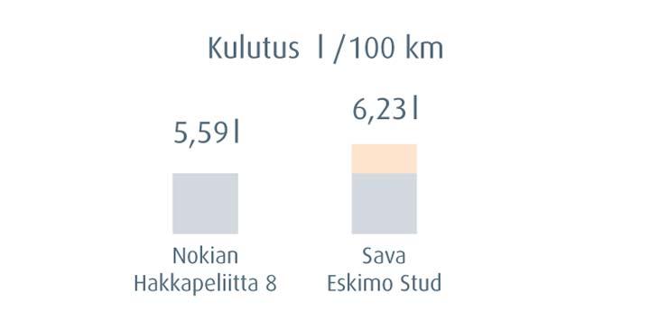 Nokian Hakkapeliitta - pienempi kulutus