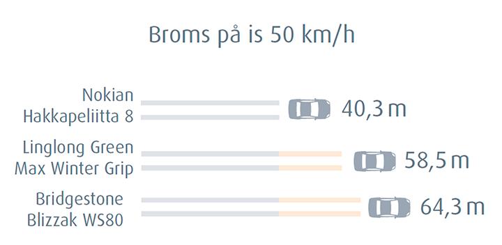 Nokian Hakkapeliitta 8 - Broms på is 50 km/h