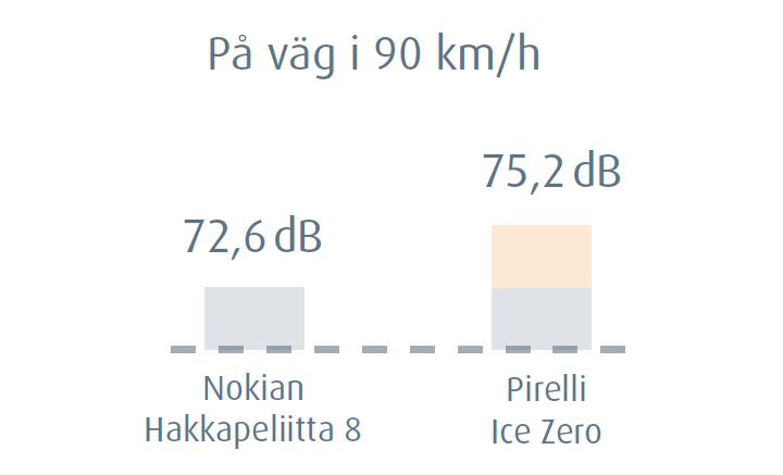Lägre däckljud på väg i 90 km/h
