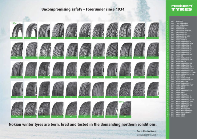 Nokian winter tires from 1932 to 2016.