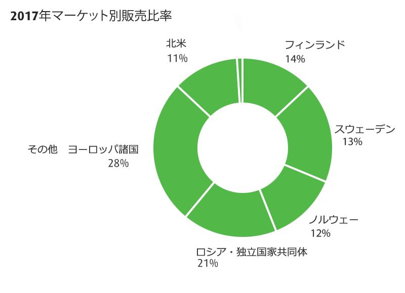 2016年マーケット別販売比率