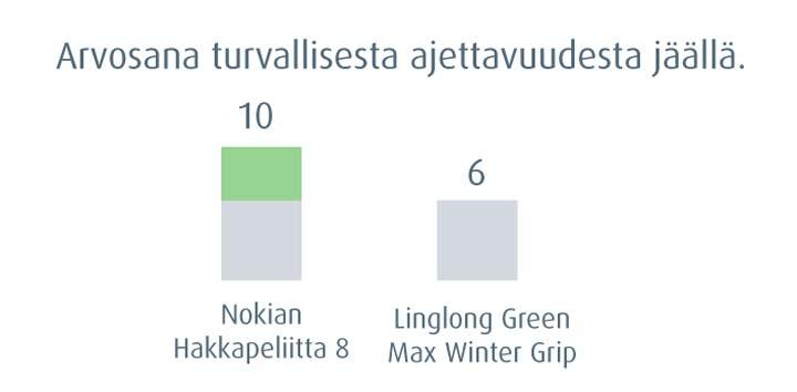 Nokian Hakkapeliitta 8 - arvosana 10
