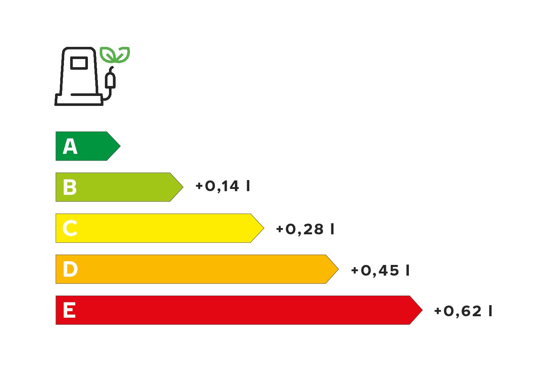 Fuel efficiency savings per 100 liters