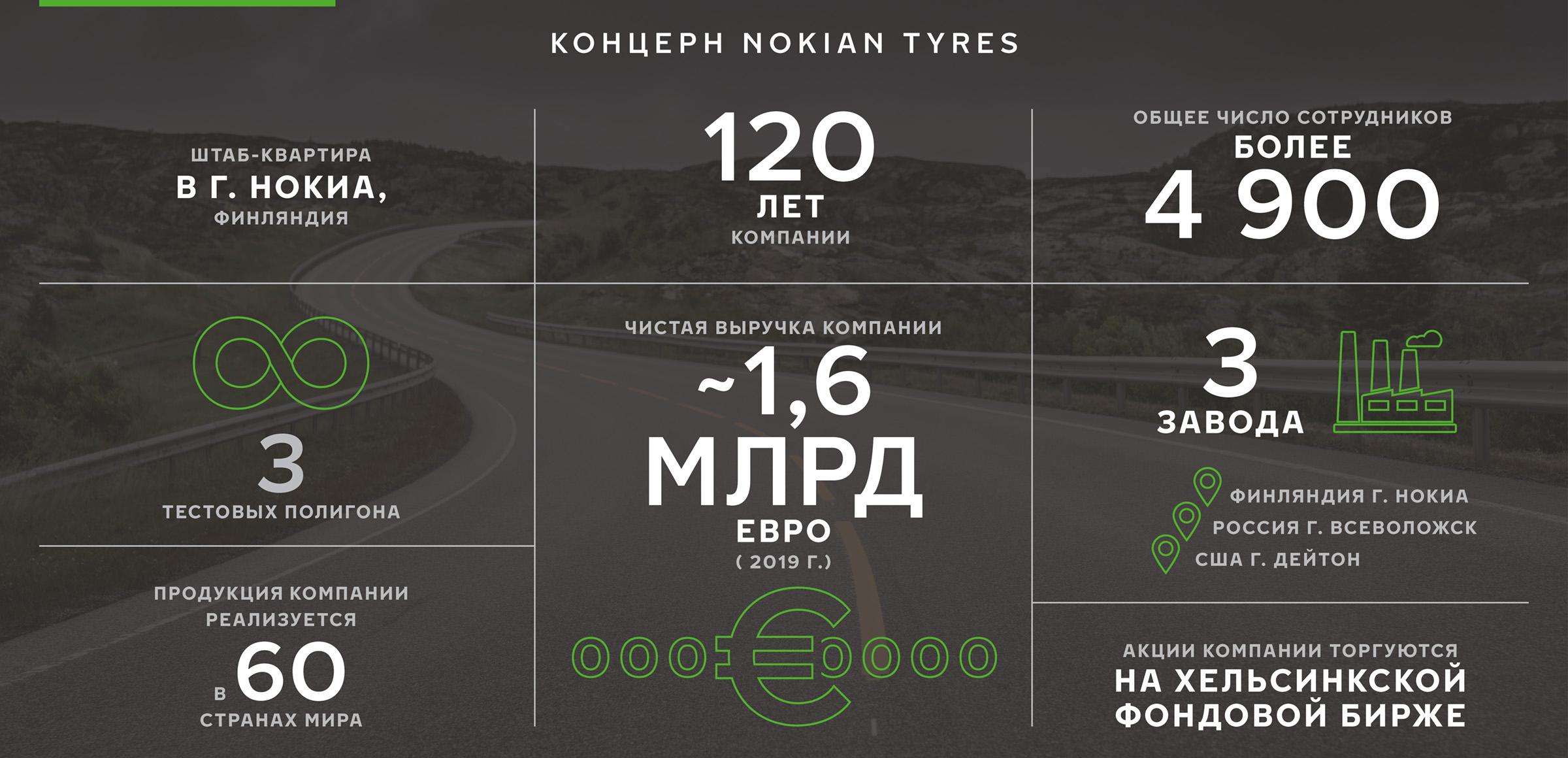 Nokian Tyres в цифрах