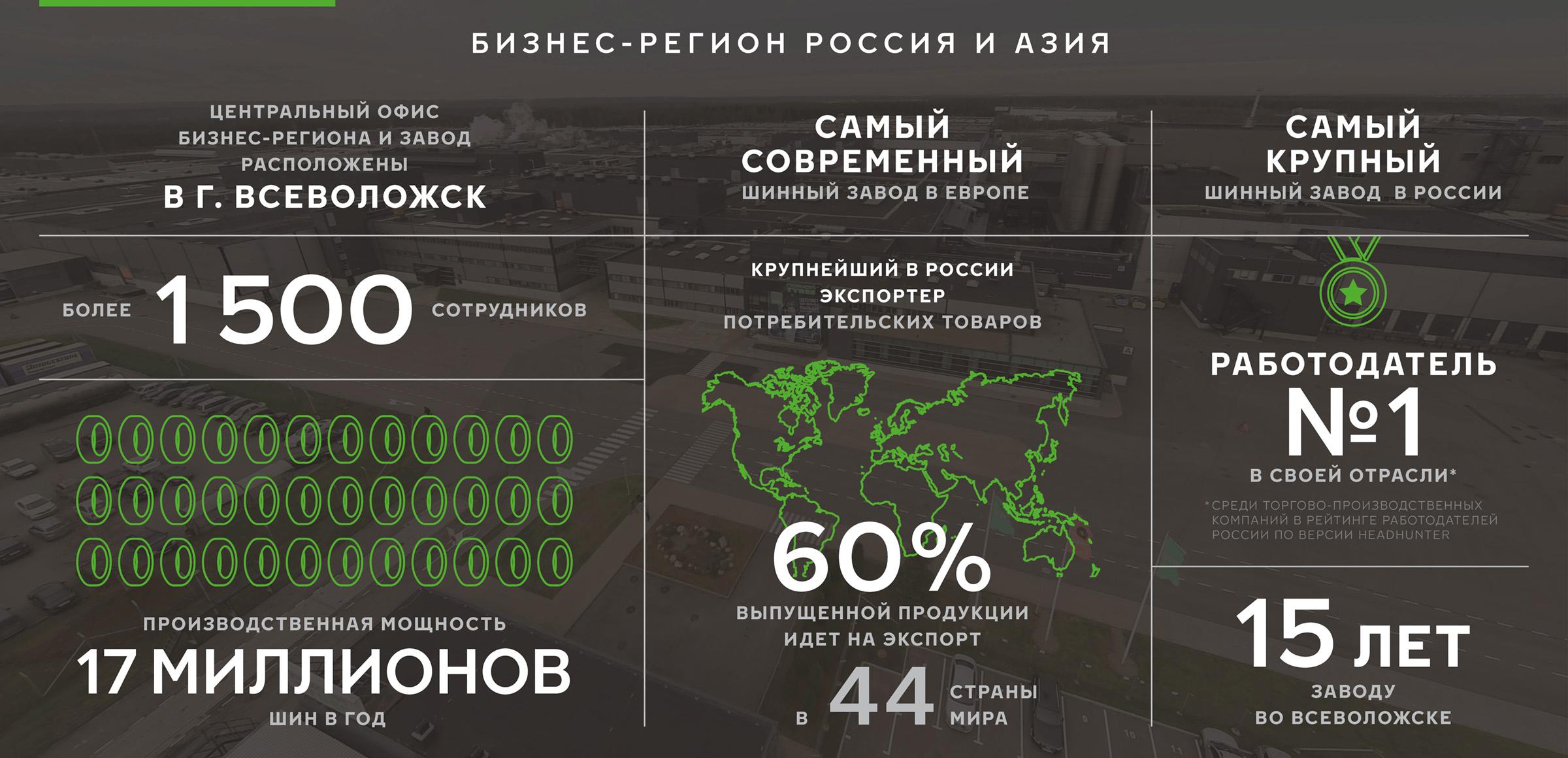 Nokian Tyres Россия и Азия в цифрах