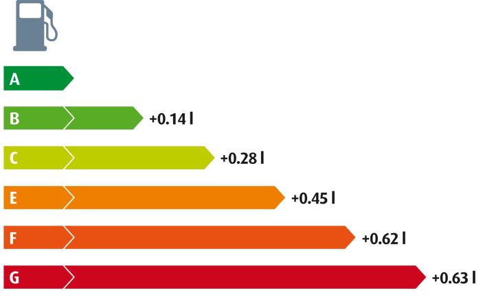 Разница топливной экономичности