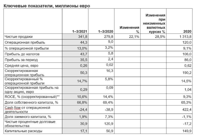 Финансовые результаты за первый квартал 2021 года - 1