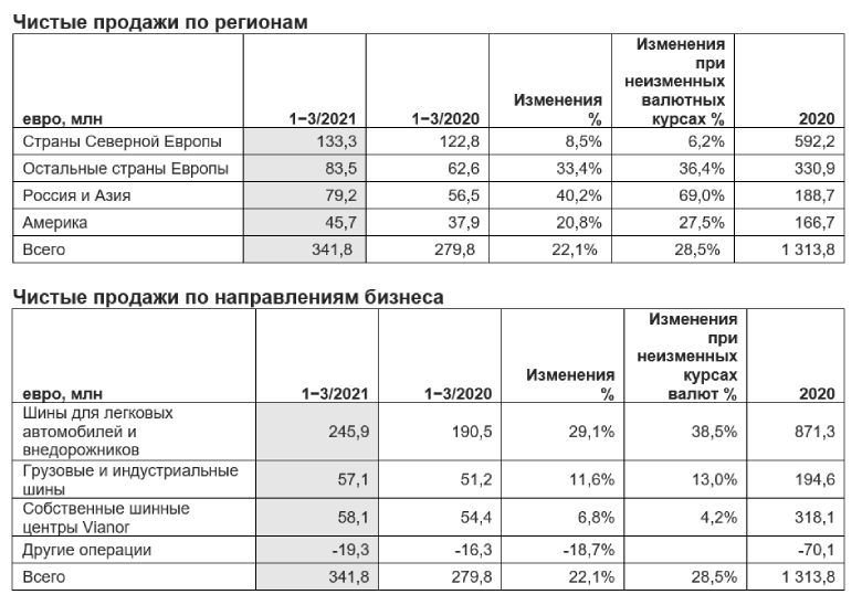 Финансовые результаты за первый квартал 2021 года - 2