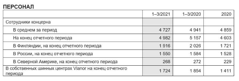 Финансовые результаты за первый квартал 2021 года - 4