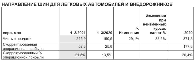 Финансовые результаты за первый квартал 2021 года - 5
