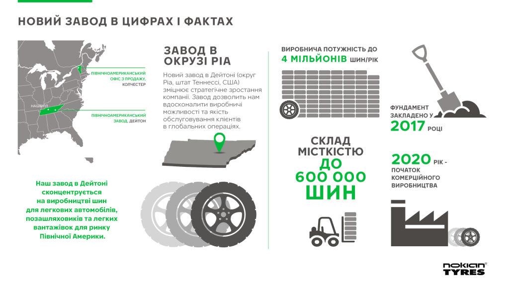 Завод Nokian Tyres в Дейтоні