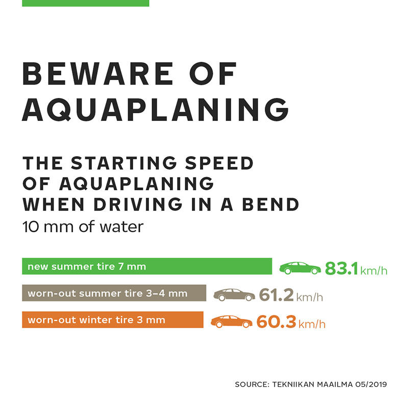 Beware of aquaplaning
