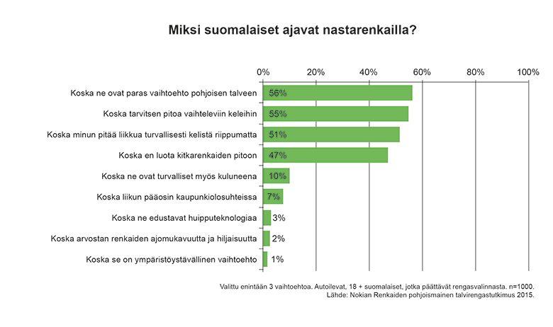Yli neljä viidestä suomalaisesta ajaa nastarenkailla. Nastarenkaat valinneista suurin osa uskoo niiden olevan paras vaihtoehto pohjoiseen talveen. Renkailta haetaan pitoa ja turvallisuutta vaihteleviin keleihin.