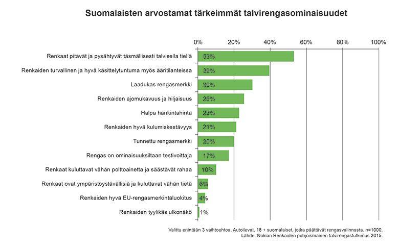 Suomalaiset arvostavat talvirengasvalinnassaan turvallisuutta ylivoimaisesti eniten. Yli puolet Nokian Renkaiden talvirengastutkimuksen vastaajista pitää tärkeimpänä sitä, että renkaat pitävät ja pysähtyvät täsmällisesti talvisella tiellä.