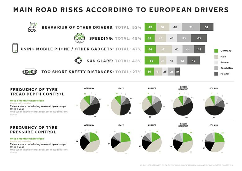Nokian Tyres survey: drivers see the behavior of others as the main risk, the condition of your tires matters