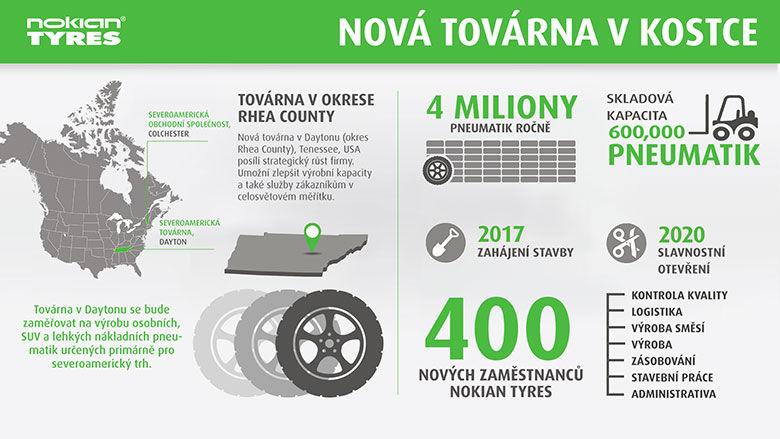 Stavba nové továrny Nokian Tyres v Severní Americe byla právě zahájena