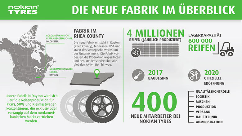 Nokian Tyres legt Grundstein für dritte Fabrik