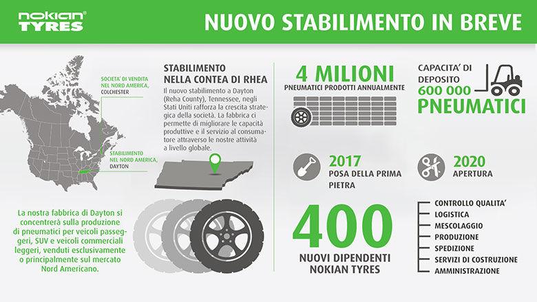 Iniziano in Nord America i lavori di costruzione del terzo stabilimento di Nokian Tyres