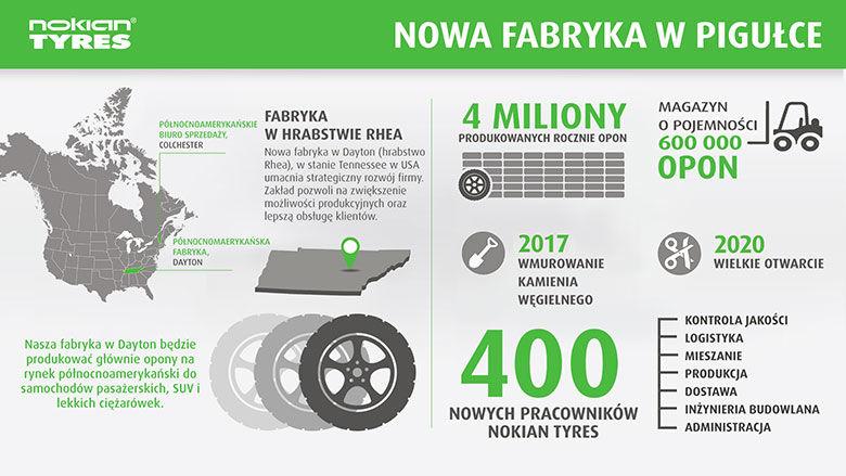 W Ameryce Północnej rozpoczyna się budowa trzeciej fabryki Nokian Tyres