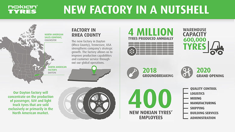 Шинний концерн Nokian Tyres побудує новий завод у США