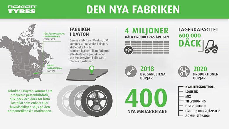 Nokian Tyres bygger ny fabrik i USA