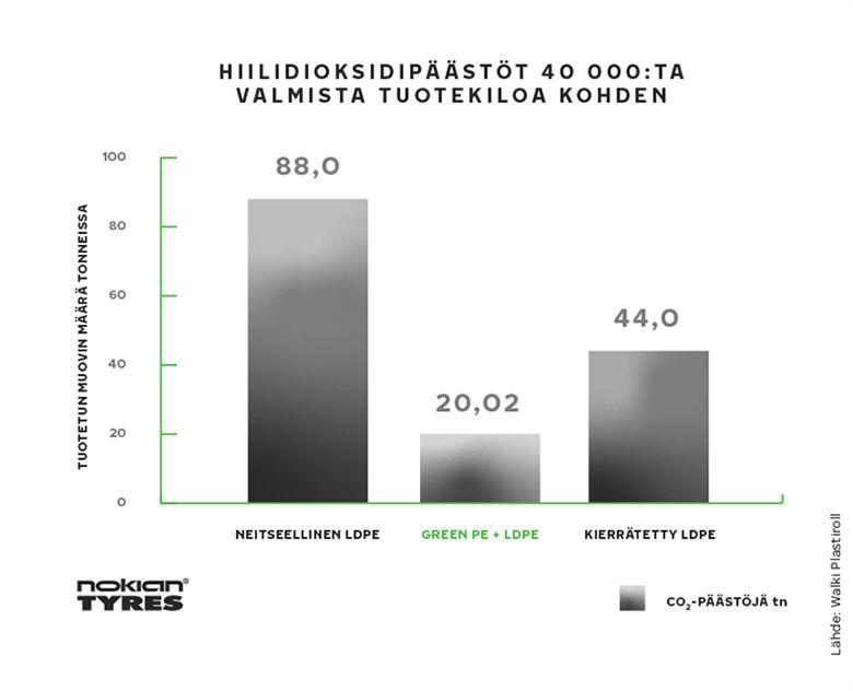 Hiilidioksidipäästöt 40 000:ta valmista tuotekiloa kohden