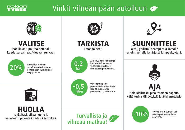 Säästä rahaa ja luontoa: Viisi vinkkiä joilla voit pienentää autoilusi ympäristövaikutuksia