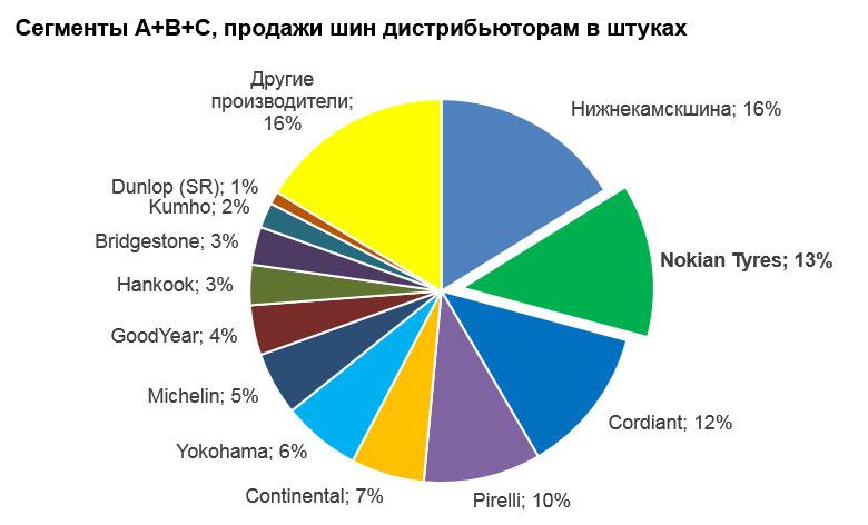 Компания Nokian Tyres укрепила лидерские позиции на российском шинном рынке