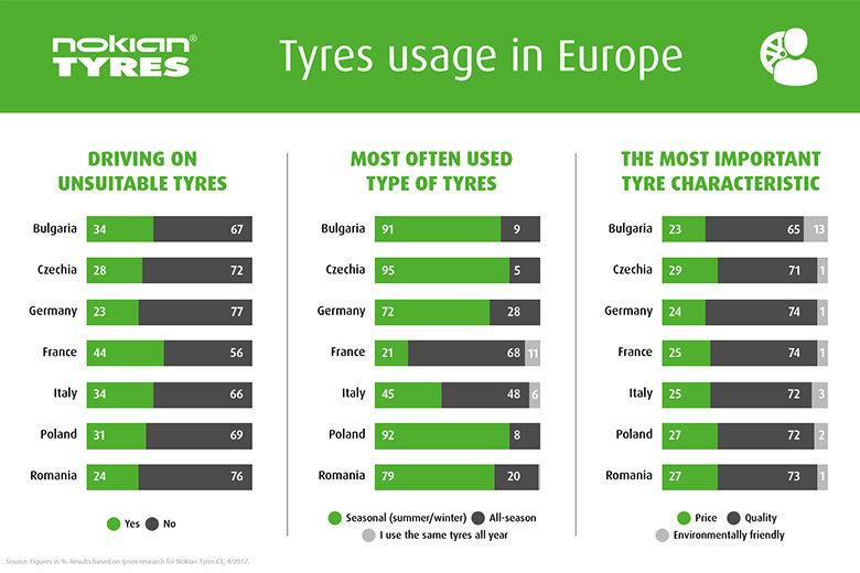 Seasonal tyres by Nokian Tyres